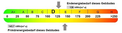 Energieausweis wann erforderlich